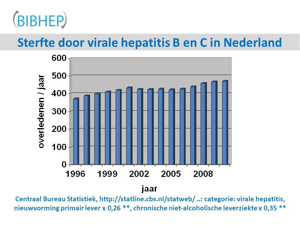 Centraal Bureau Statistiek, http://statline.cbs.nl/statweb/..: categorie: virale hepatitis, nieuwvorming primair lever x 0,26 **, chronische niet-alcoholische leverziekte x 0,35 ** Sterfte door virale hepatitis B en C in Nederland