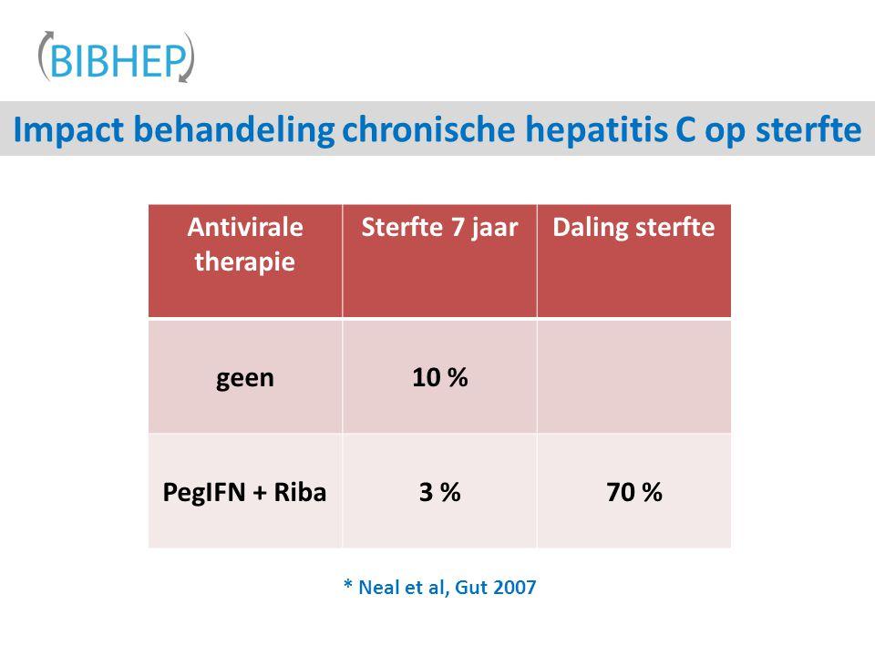 Impact behandeling chronische hepatitis C op sterfte * Neal et al, Gut 2007 Antivirale therapie Sterfte 7 jaarDaling sterfte geen10 % PegIFN + Riba3 %70 %
