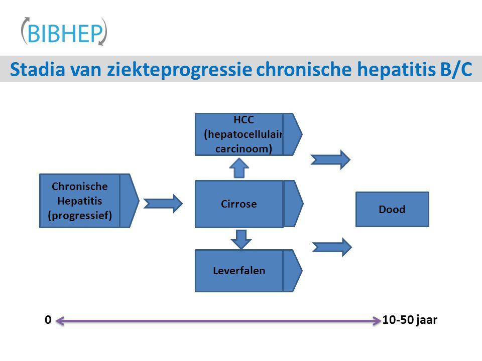 Stadia van ziekteprogressie chronische hepatitis B/C Chronische Hepatitis (progressief) Cirrose Dood Leverfalen HCC (hepatocellulair carcinoom) 010-50 jaar