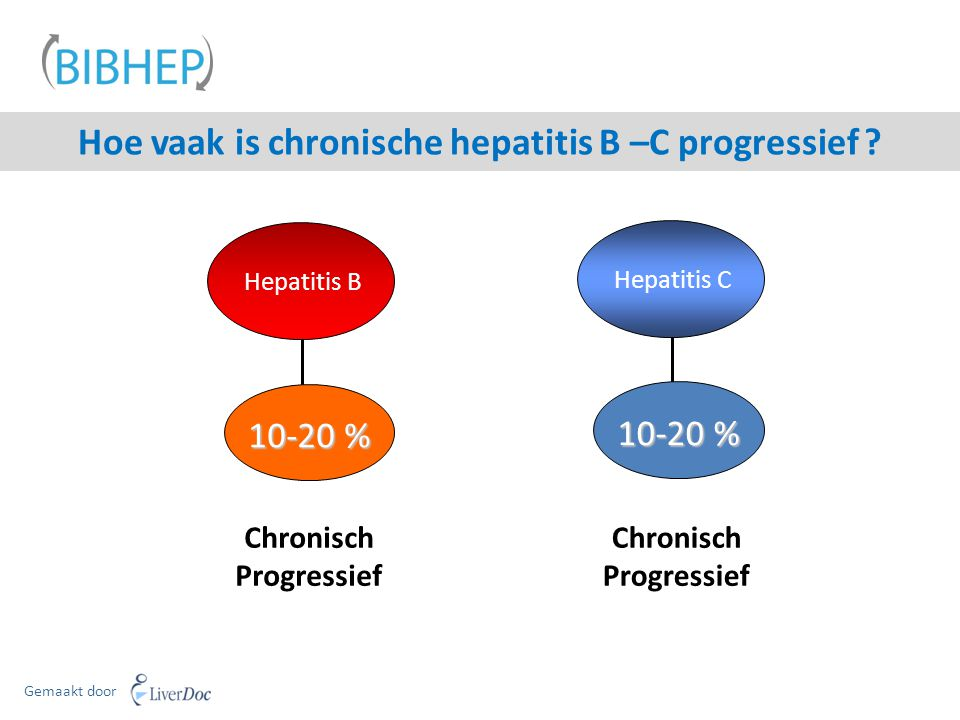Hoe vaak is chronische hepatitis B –C progressief ? Hepatitis C 10-20 % Chronisch Progressief Hepatitis B 10-20 % Chronisch Progressief Gemaakt door