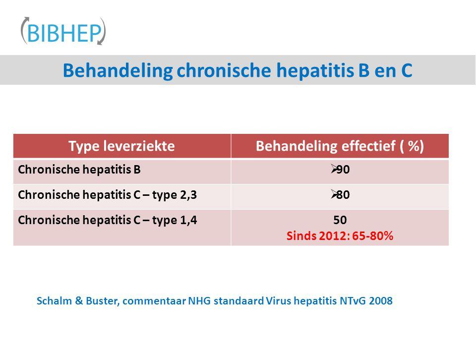 Behandeling chronische hepatitis B en C Schalm & Buster, commentaar NHG standaard Virus hepatitis NTvG 2008 Type leverziekteBehandeling effectief ( %) Chronische hepatitis B  90 Chronische hepatitis C – type 2,3  80 Chronische hepatitis C – type 1,4 50 Sinds 2012: 65-80%