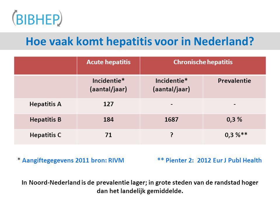 * Aangiftegegevens 2011 bron: RIVM** Pienter 2: 2012 Eur J Publ Health Hoe vaak komt hepatitis voor in Nederland? Acute hepatitisChronische hepatitis