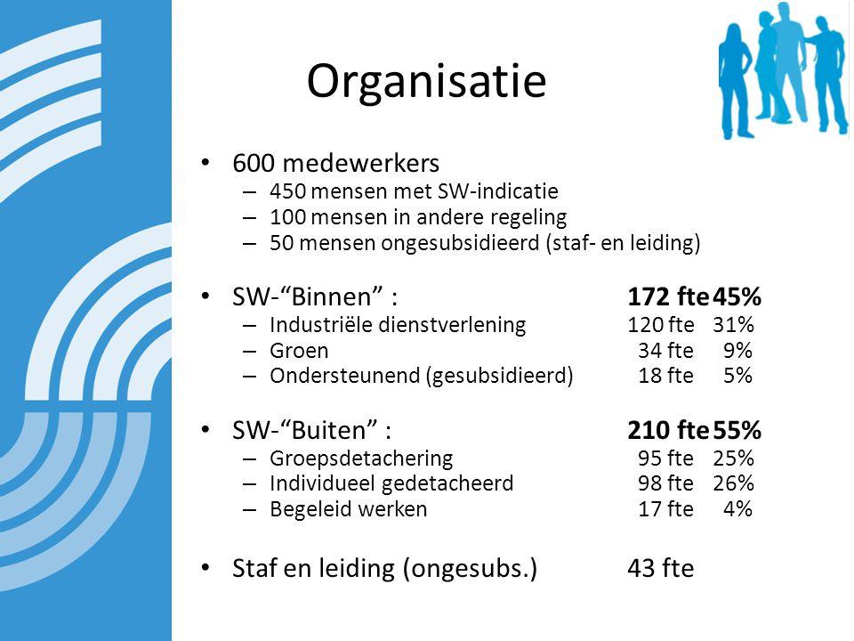 Organisatie 600 medewerkers – 450 mensen met SW-indicatie – 100 mensen in andere regeling – 50 mensen ongesubsidieerd (staf- en leiding) SW- Binnen :172 fte45% – Industriële dienstverlening120 fte31% – Groen 34 fte 9% – Ondersteunend (gesubsidieerd) 18 fte 5% SW- Buiten :210 fte55% – Groepsdetachering 95 fte 25% – Individueel gedetacheerd 98 fte 26% – Begeleid werken 17 fte 4% Staf en leiding (ongesubs.) 43 fte