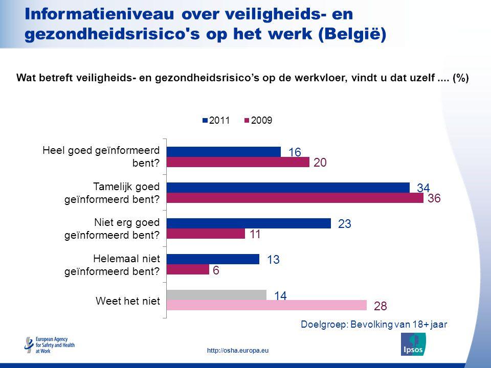 13 http://osha.europa.eu Informatieniveau over veiligheids- en gezondheidsrisico s op het werk (België) Heel goed geïnformeerd bent.