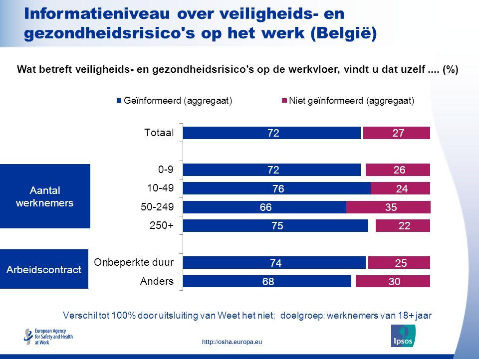 15 http://osha.europa.eu Verschil tot 100% door uitsluiting van Weet het niet; doelgroep: werknemers van 18+ jaar Aantal werknemers Arbeidscontract Wat betreft veiligheids- en gezondheidsrisico's op de werkvloer, vindt u dat uzelf....