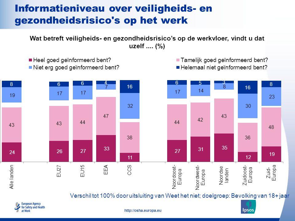 17 http://osha.europa.eu Verschil tot 100% door uitsluiting van Weet het niet; doelgroep: Bevolking van 18+ jaar Informatieniveau over veiligheids- en gezondheidsrisico s op het werk Wat betreft veiligheids- en gezondheidsrisico's op de werkvloer, vindt u dat uzelf....