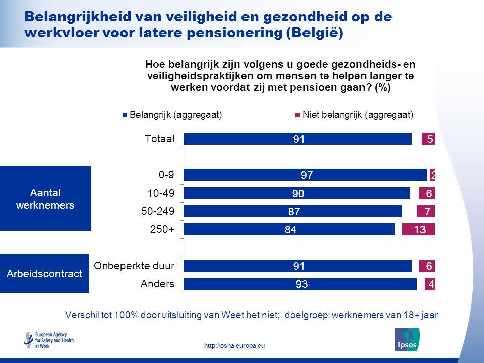 21 http://osha.europa.eu Verschil tot 100% door uitsluiting van Weet het niet; doelgroep: werknemers van 18+ jaar Arbeidscontract Aantal werknemers Hoe belangrijk zijn volgens u goede gezondheids- en veiligheidspraktijken om mensen te helpen langer te werken voordat zij met pensioen gaan.