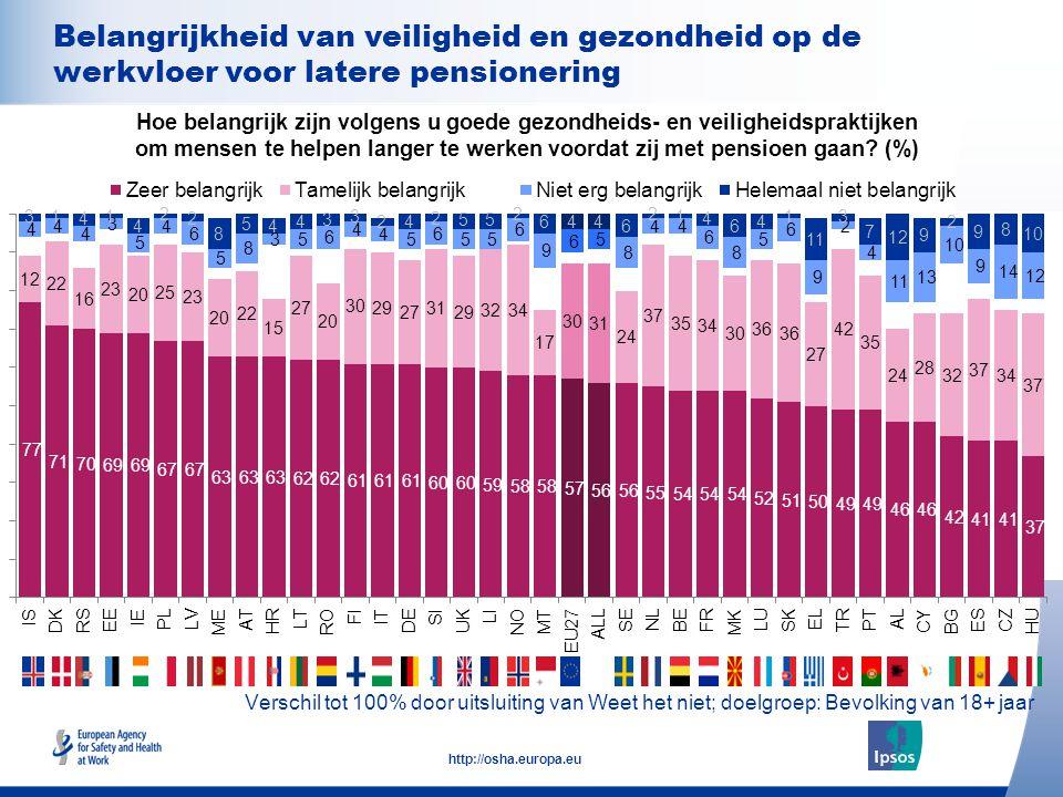 22 http://osha.europa.eu Verschil tot 100% door uitsluiting van Weet het niet; doelgroep: Bevolking van 18+ jaar Belangrijkheid van veiligheid en gezondheid op de werkvloer voor latere pensionering Hoe belangrijk zijn volgens u goede gezondheids- en veiligheidspraktijken om mensen te helpen langer te werken voordat zij met pensioen gaan.