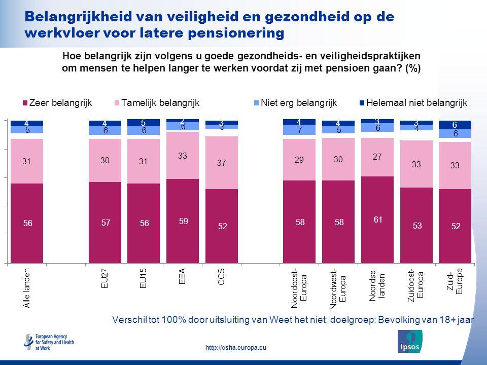 23 http://osha.europa.eu Verschil tot 100% door uitsluiting van Weet het niet; doelgroep: Bevolking van 18+ jaar Belangrijkheid van veiligheid en gezondheid op de werkvloer voor latere pensionering Hoe belangrijk zijn volgens u goede gezondheids- en veiligheidspraktijken om mensen te helpen langer te werken voordat zij met pensioen gaan.
