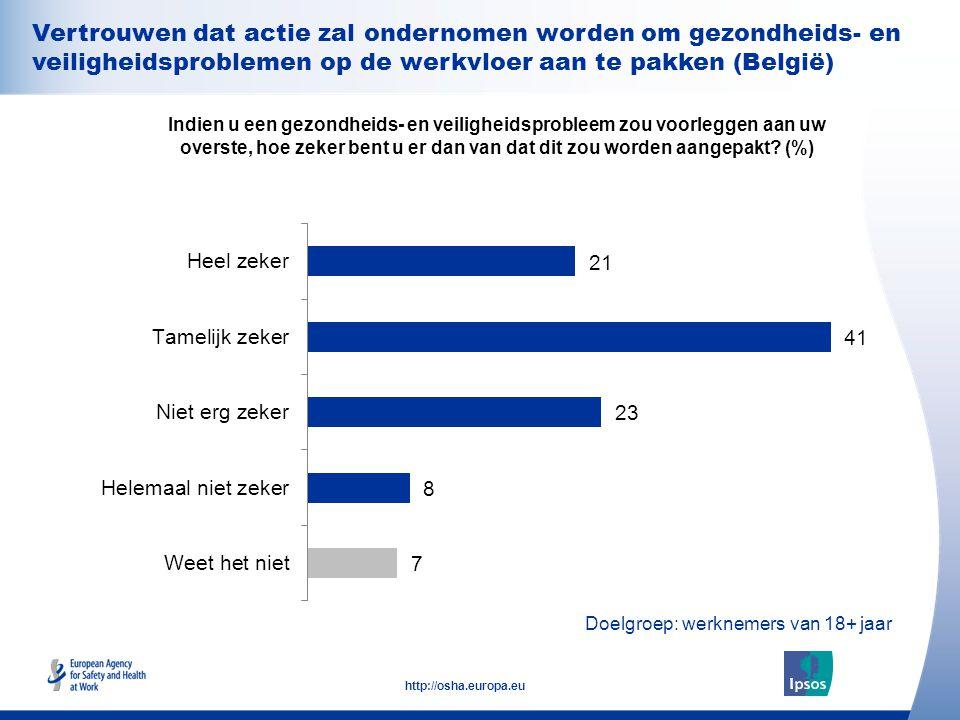 25 http://osha.europa.eu Doelgroep: werknemers van 18+ jaar Vertrouwen dat actie zal ondernomen worden om gezondheids- en veiligheidsproblemen op de werkvloer aan te pakken (België) Indien u een gezondheids- en veiligheidsprobleem zou voorleggen aan uw overste, hoe zeker bent u er dan van dat dit zou worden aangepakt.