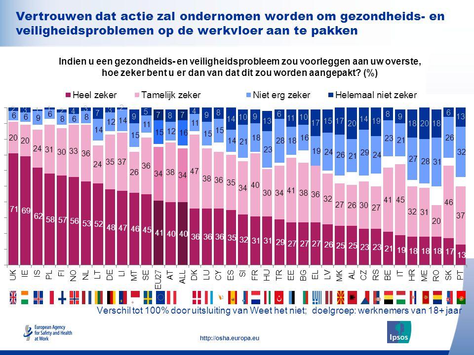 28 http://osha.europa.eu Verschil tot 100% door uitsluiting van Weet het niet; doelgroep: werknemers van 18+ jaar Indien u een gezondheids- en veiligheidsprobleem zou voorleggen aan uw overste, hoe zeker bent u er dan van dat dit zou worden aangepakt.
