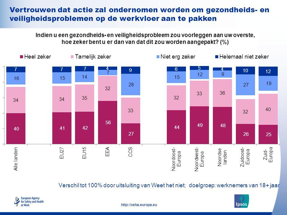 29 http://osha.europa.eu Verschil tot 100% door uitsluiting van Weet het niet; doelgroep: werknemers van 18+ jaar Indien u een gezondheids- en veiligheidsprobleem zou voorleggen aan uw overste, hoe zeker bent u er dan van dat dit zou worden aangepakt.