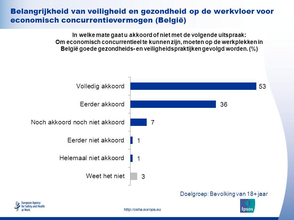 31 http://osha.europa.eu Belangrijkheid van veiligheid en gezondheid op de werkvloer voor economisch concurrentievermogen (België) In welke mate gaat u akkoord of niet met de volgende uitspraak: Om economisch concurrentieel te kunnen zijn, moeten op de werkplekken in België goede gezondheids- en veiligheidspraktijken gevolgd worden.