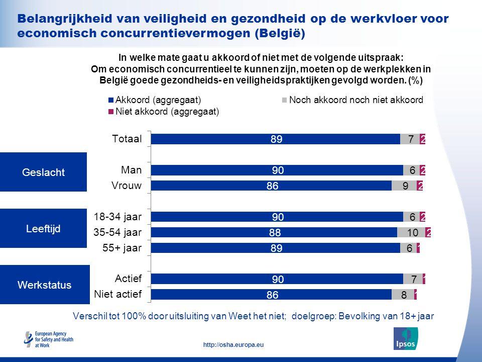 32 http://osha.europa.eu Geslacht Leeftijd Werkstatus In welke mate gaat u akkoord of niet met de volgende uitspraak: Om economisch concurrentieel te kunnen zijn, moeten op de werkplekken in België goede gezondheids- en veiligheidspraktijken gevolgd worden.