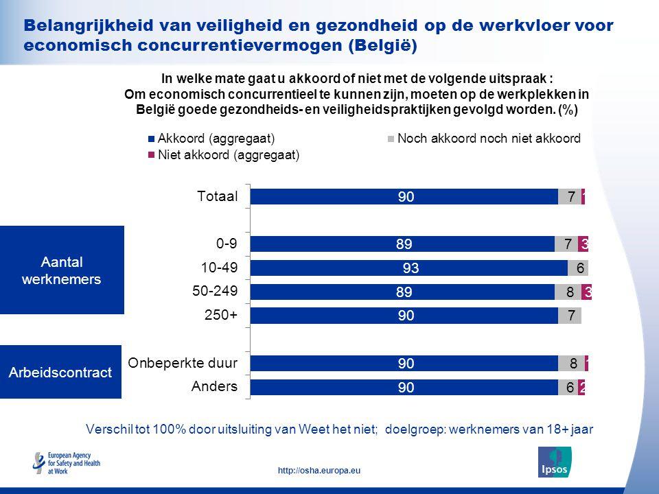 33 http://osha.europa.eu Verschil tot 100% door uitsluiting van Weet het niet; doelgroep: werknemers van 18+ jaar Arbeidscontract Aantal werknemers In welke mate gaat u akkoord of niet met de volgende uitspraak : Om economisch concurrentieel te kunnen zijn, moeten op de werkplekken in België goede gezondheids- en veiligheidspraktijken gevolgd worden.