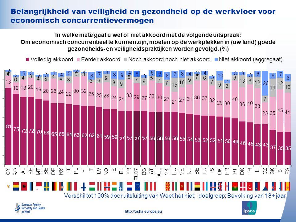 34 http://osha.europa.eu Belangrijkheid van veiligheid en gezondheid op de werkvloer voor economisch concurrentievermogen In welke mate gaat u wel of niet akkoord met de volgende uitspraak: Om economisch concurrentieel te kunnen zijn, moeten op de werkplekken in (uw land) goede gezondheids- en veiligheidspraktijken worden gevolgd.
