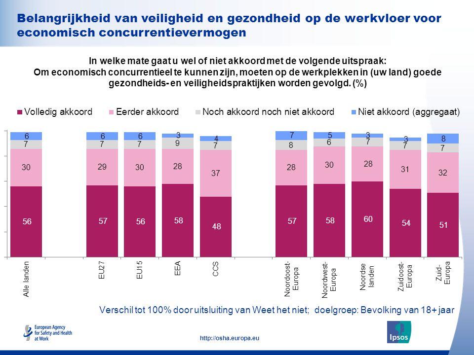 35 http://osha.europa.eu Belangrijkheid van veiligheid en gezondheid op de werkvloer voor economisch concurrentievermogen In welke mate gaat u wel of niet akkoord met de volgende uitspraak: Om economisch concurrentieel te kunnen zijn, moeten op de werkplekken in (uw land) goede gezondheids- en veiligheidspraktijken worden gevolgd.
