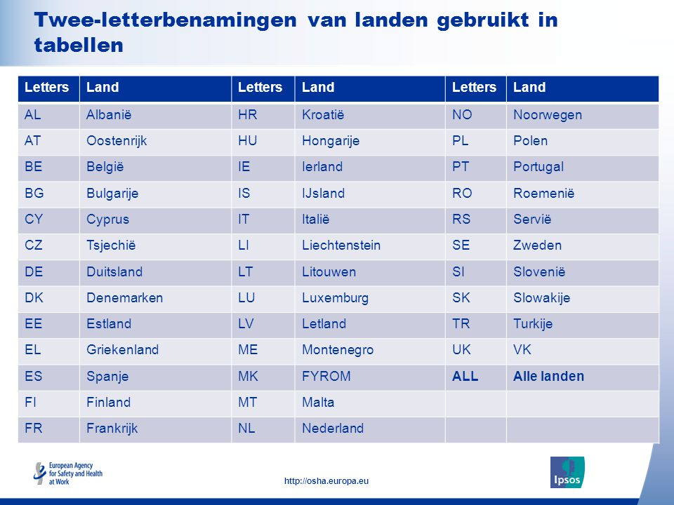 4 http://osha.europa.eu Click to add text here Twee-letterbenamingen van landen gebruikt in tabellen Note: insert graphs, tables, images here LettersLandLettersLandLettersLand ALAlbaniëHRKroatiëNONoorwegen ATOostenrijkHUHongarijePLPolen BEBelgiëIEIerlandPTPortugal BGBulgarijeISIJslandRORoemenië CYCyprusITItaliëRSServië CZTsjechiëLILiechtensteinSEZweden DEDuitslandLTLitouwenSISlovenië DKDenemarkenLULuxemburgSKSlowakije EEEstlandLVLetlandTRTurkije ELGriekenlandMEMontenegroUKVK ESSpanjeMKFYROMALLAlle landen FIFinlandMTMalta FRFrankrijkNLNederland