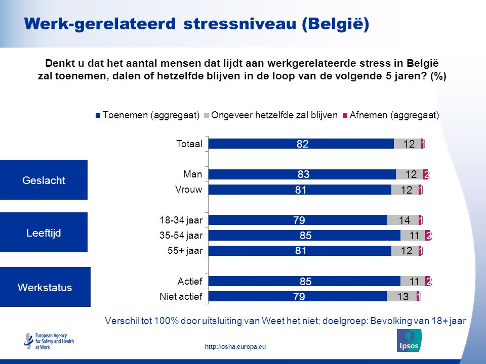 8 http://osha.europa.eu Verschil tot 100% door uitsluiting van Weet het niet; doelgroep: Bevolking van 18+ jaar Geslacht Leeftijd Werkstatus Denkt u dat het aantal mensen dat lijdt aan werkgerelateerde stress in België zal toenemen, dalen of hetzelfde blijven in de loop van de volgende 5 jaren.