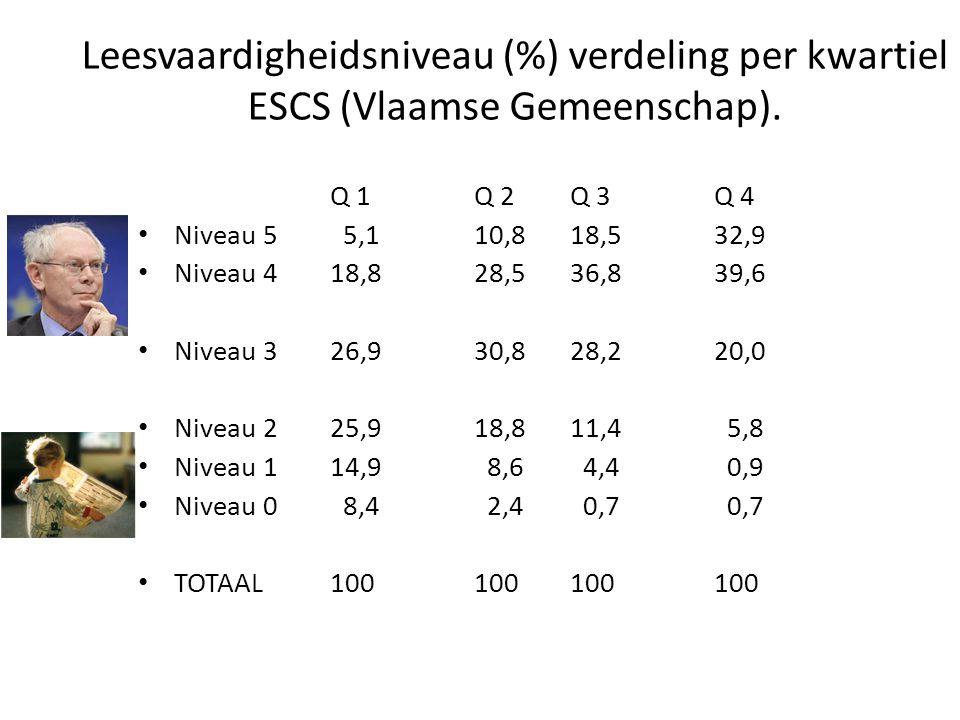 Leesvaardigheidsniveau (%) verdeling per kwartiel ESCS (Vlaamse Gemeenschap).