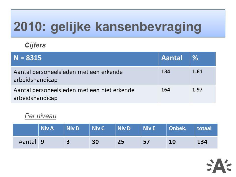 Cijfers Per niveau 2010: gelijke kansenbevraging N = 8315Aantal% Aantal personeelsleden met een erkende arbeidshandicap 1341.61 Aantal personeelsleden met een niet erkende arbeidshandicap 1641.97 Niv ANiv BNiv CNiv DNiv EOnbek.totaal Aantal9330255710134