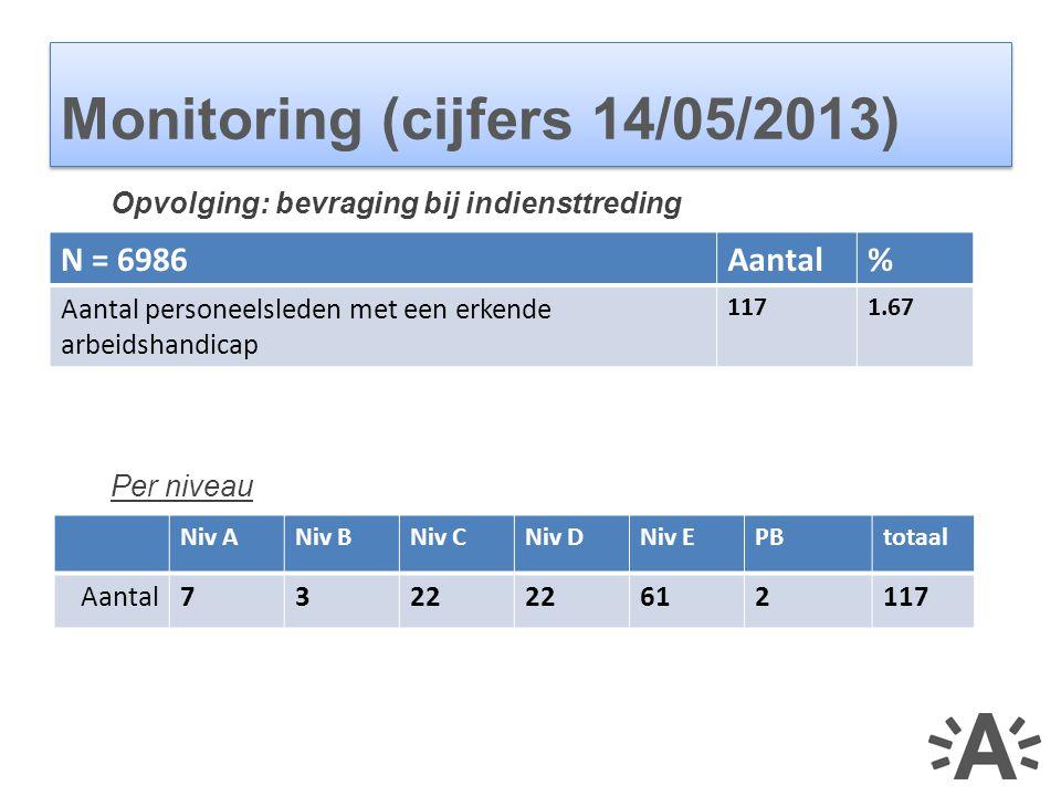  Actiepunten op vlak van: - Werving - Selectie  redelijke aanpassingen - onthaal  integratieprotocol - vorming - begeleiding op de werkvloer 2010: gelijke kansenbevraging