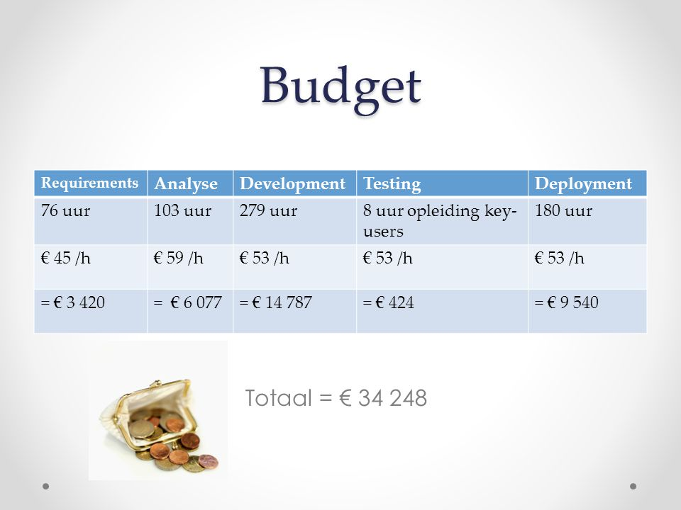 Budget Totaal = € 34 248 Requirements AnalyseDevelopmentTestingDeployment 76 uur103 uur279 uur8 uur opleiding key- users 180 uur € 45 /h€ 59 /h€ 53 /h = € 3 420= € 6 077= € 14 787= € 424= € 9 540