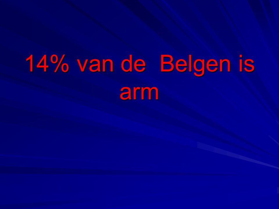 14% van de Belgen is arm