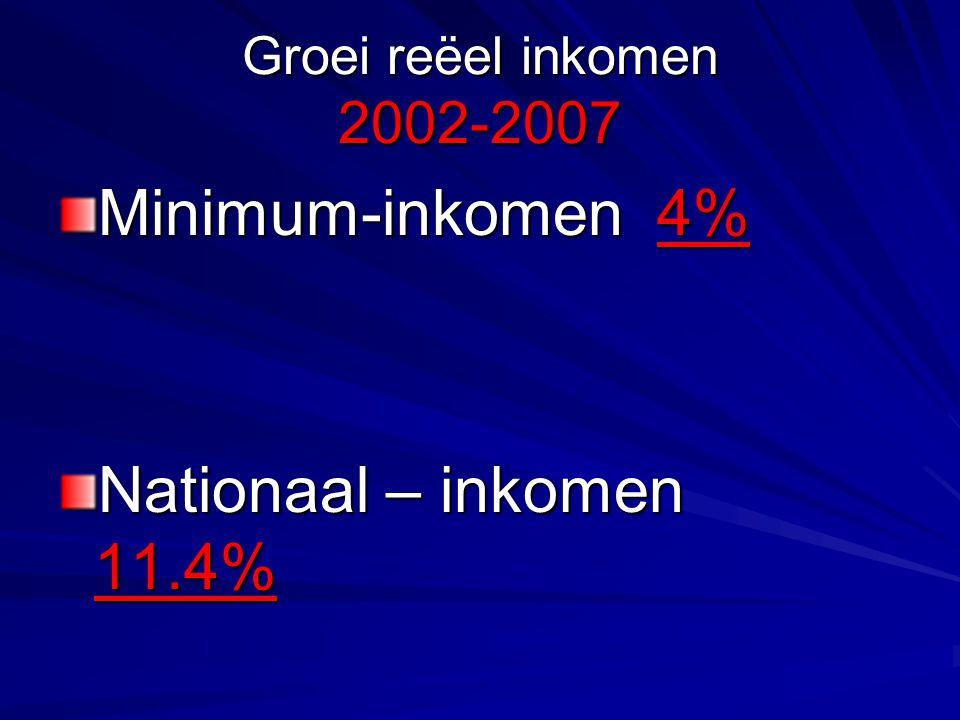 Groei reëel inkomen 2002-2007 Minimum-inkomen 4% Nationaal – inkomen 11.4%