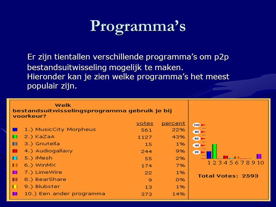 Programma's Er zijn tientallen verschillende programma's om p2p bestandsuitwisseling mogelijk te maken.