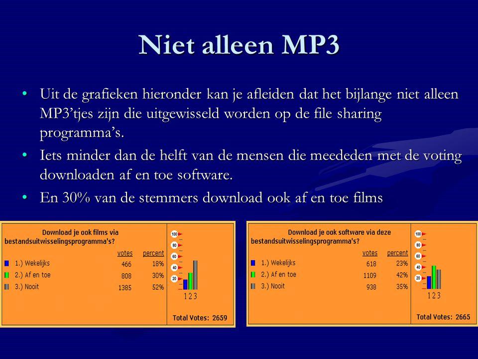 Niet alleen MP3 Uit de grafieken hieronder kan je afleiden dat het bijlange niet alleen MP3'tjes zijn die uitgewisseld worden op de file sharing programma's.