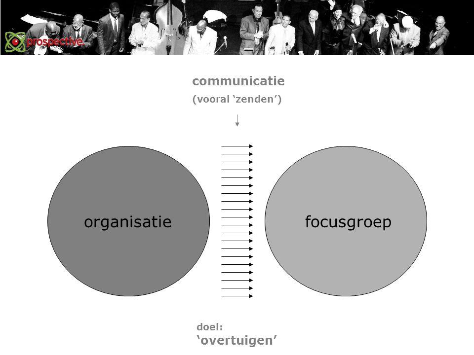 organisatiefocusgroep communicatie (vooral 'zenden') doel: 'overtuigen'