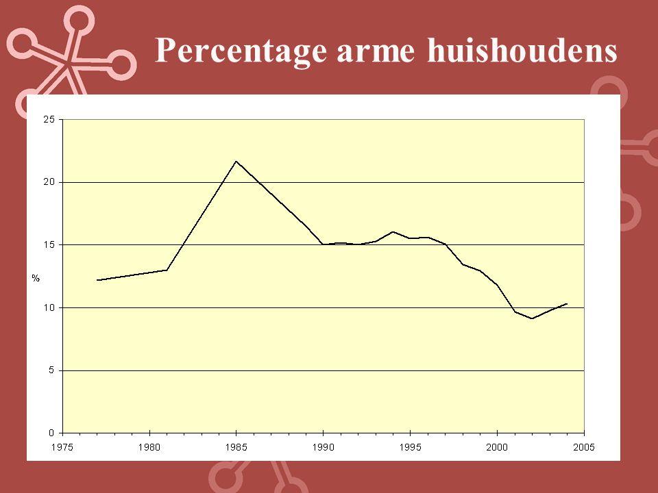 Percentage arme huishoudens