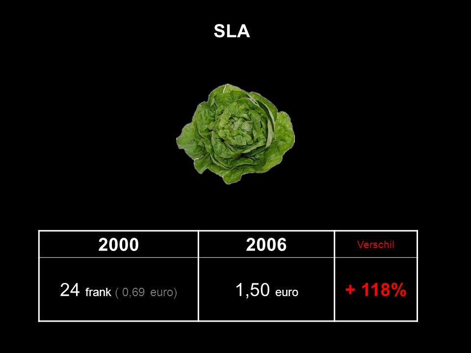20002006 Verschil 24 frank ( 0,69 euro) 1,50 euro + 118% SLA