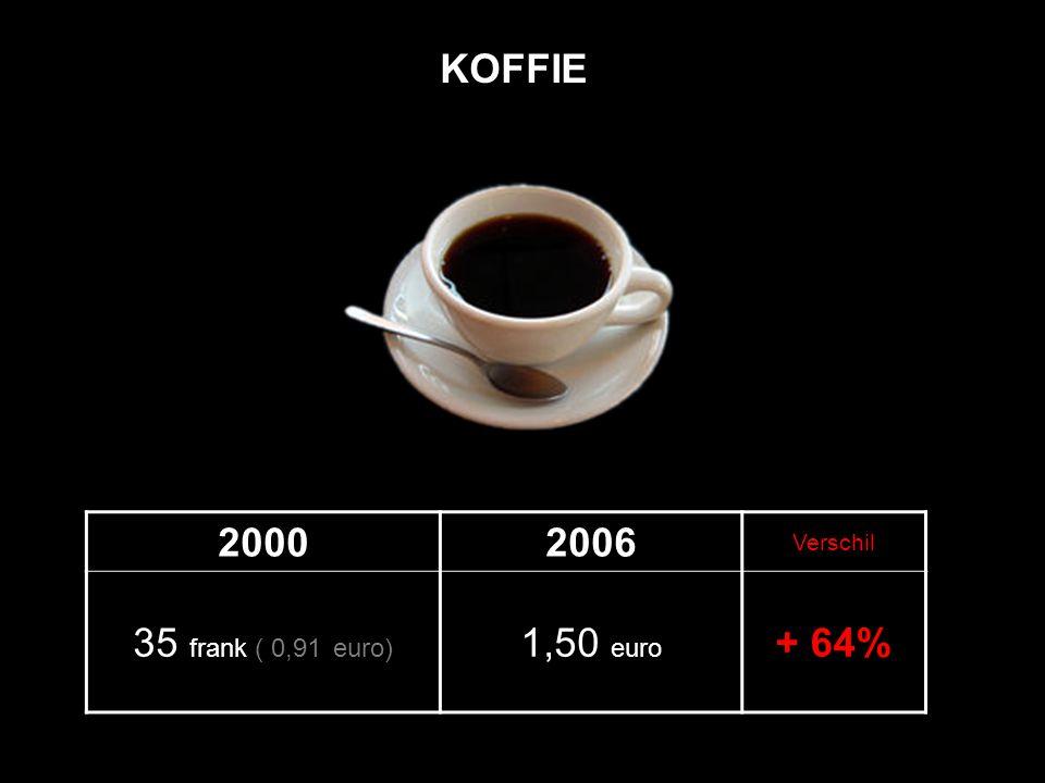 20002006 Verschil 35 frank ( 0,91 euro) 1,50 euro + 64% KOFFIE