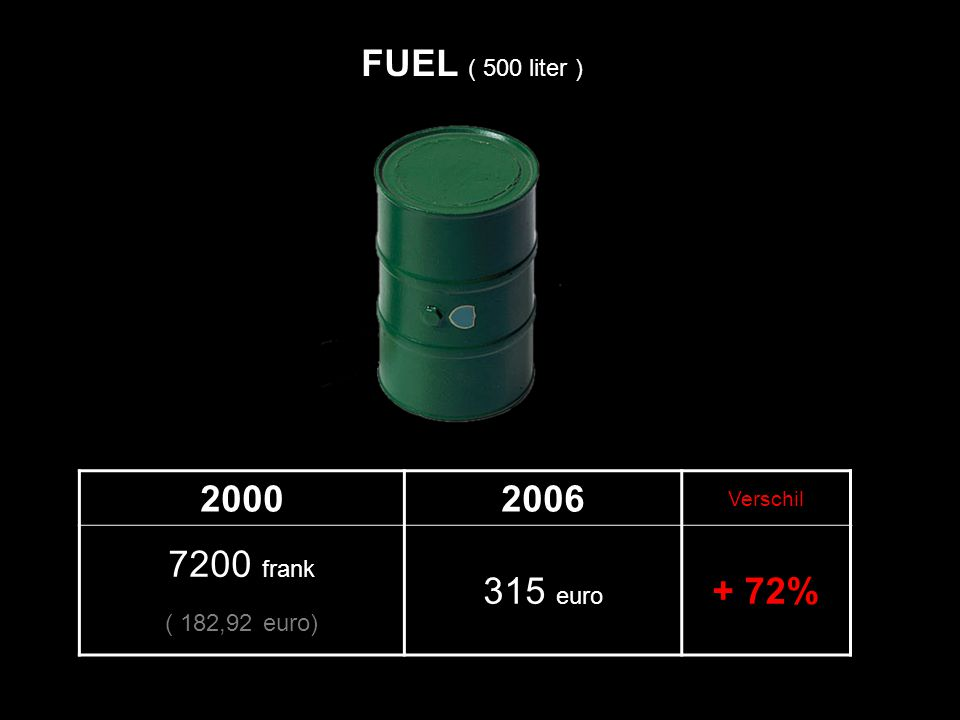 20002006 Verschil 7200 frank ( 182,92 euro) 315 euro + 72% FUEL ( 500 liter )
