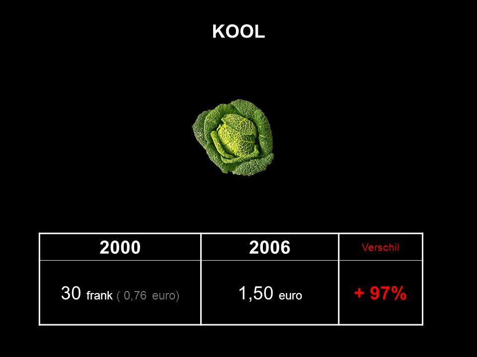 20002006 Verschil 30 frank ( 0,76 euro) 1,50 euro + 97% KOOL