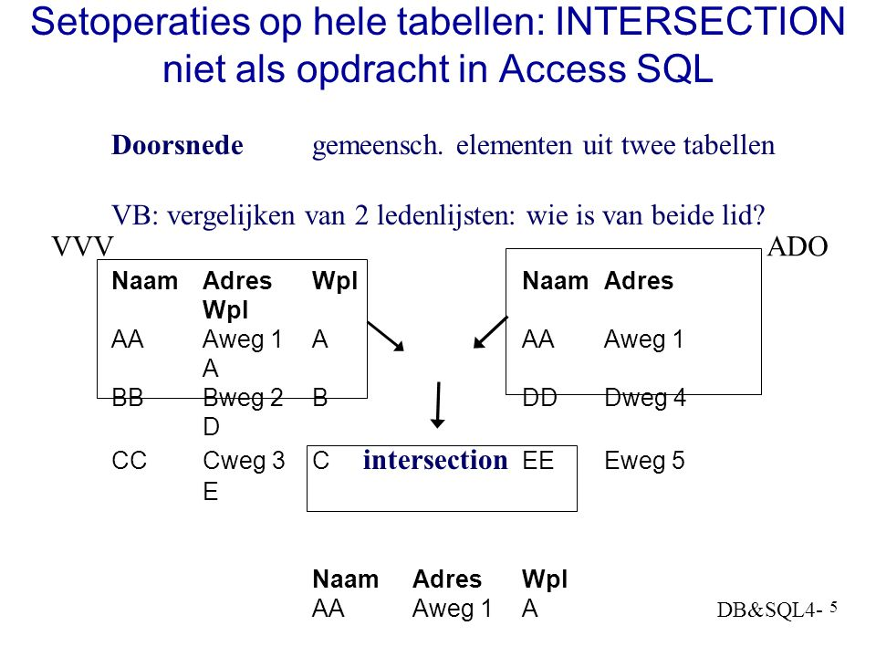 DB&SQL4- 35 Meer dan 1: dubbele tabel JOIN- Structuur: BOOKS BOOK/AUTH AUTHORS BOOK/AUTH BOOKS b1---ba1---a---ba2---b2 SELECT DISTINCT a.AuName FROM BOOKS AS b1,[BOOK/AUTHOR] AS ba1, AUTHORS AS a, [BOOK/AUTHOR] AS ba2, BOOKS AS b2 WHERE b1.ISBN = ba1.ISBN AND ba1.AuID = a.AuID AND b2.ISBN = ba2.ISBN AND ba2.AuID = a.AuID AND b1.PubID <> b2.PubID; of via EXISTS