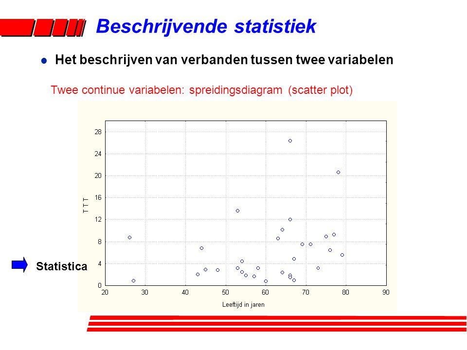 Beschrijvende statistiek l Het beschrijven van verbanden tussen twee variabelen Twee continue variabelen: spreidingsdiagram (scatter plot) Statistica