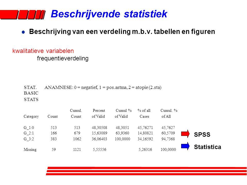 Beschrijvende statistiek l Beschrijving van een verdeling m.b.v. tabellen en figuren kwalitatieve variabelen frequentieverdeling STAT.ANAMNESE: 0 = ne
