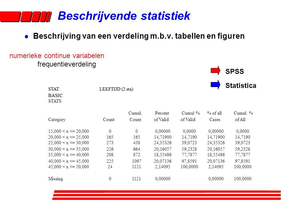 Beschrijvende statistiek numerieke continue variabelen frequentieverdeling STAT.LEEFTIJD (2.sta) BASIC STATS Cumul. Percent Cumul % % of all Cumul. %