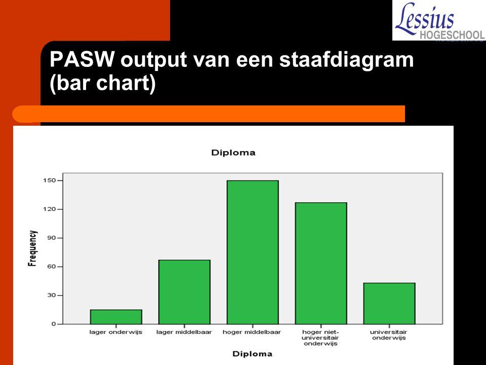 PASW output van een staafdiagram (bar chart)