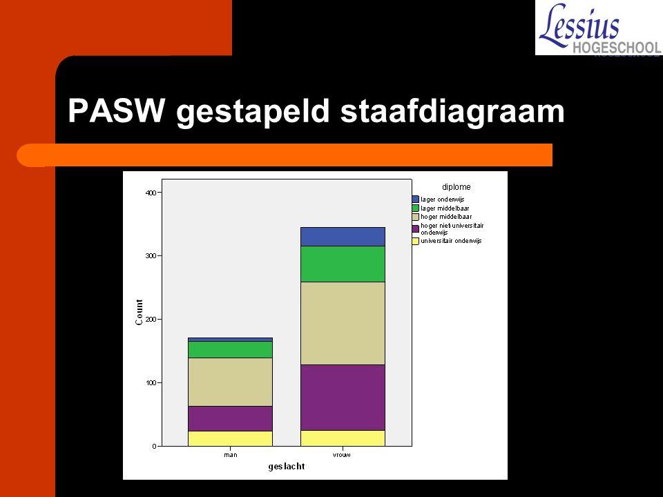 PASW gestapeld staafdiagraam