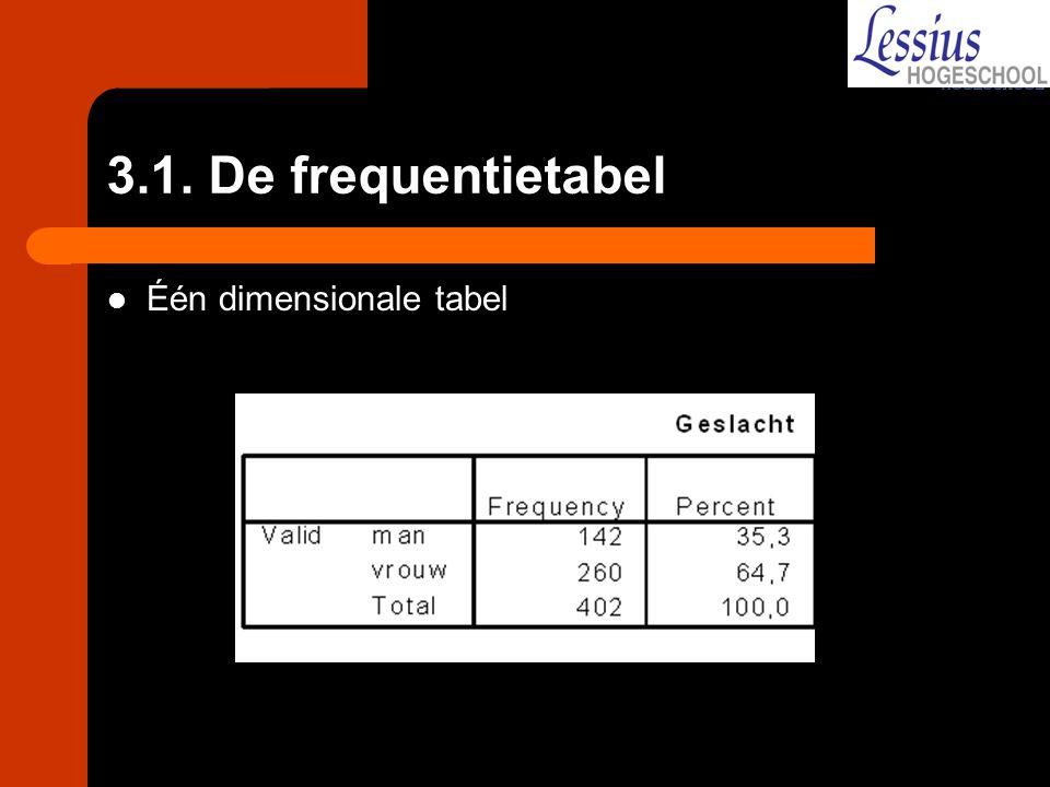 Gegroepeerde frequentietabel Enkel om de gegevens overzichtelijk voor te stellen; informatie gaat verloren Voor de komst van SPSS gebruikelijke wijze van voorstelling; Hoeveel klassen.