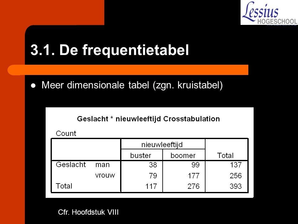 PASW output taartdiagram (Pie Chart)