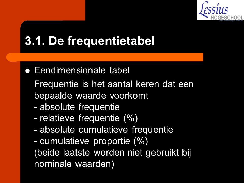 3.1. De frequentietabel Eendimensionale tabel Frequentie is het aantal keren dat een bepaalde waarde voorkomt - absolute frequentie - relatieve freque