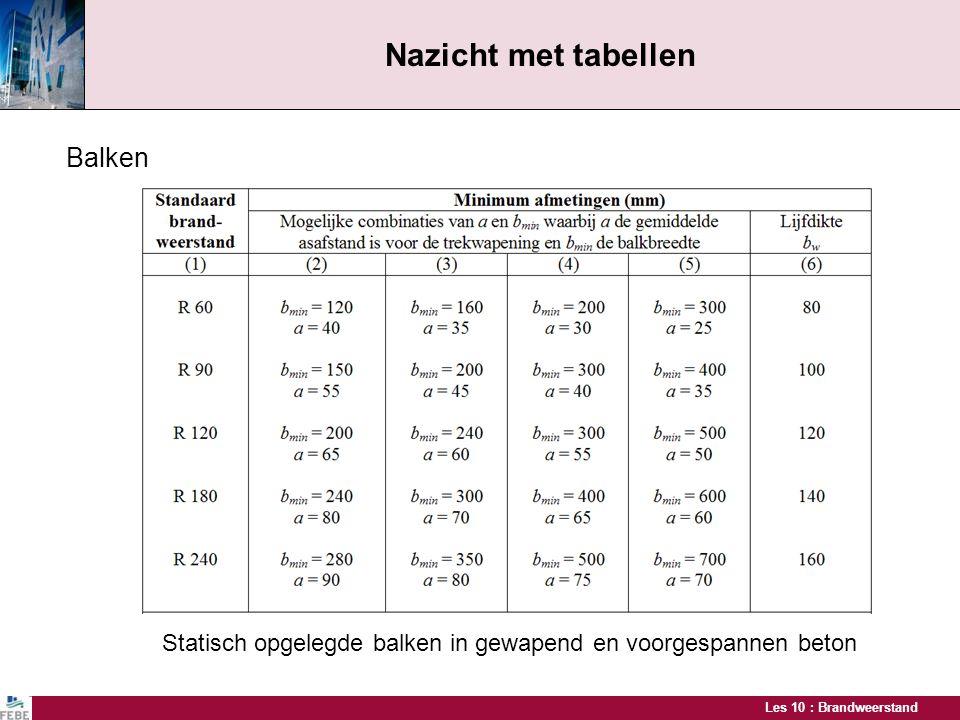 Les 10 : Brandweerstand Nazicht met tabellen Balken Statisch opgelegde balken in gewapend en voorgespannen beton