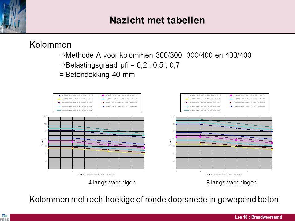 Les 10 : Brandweerstand Nazicht met tabellen Kolommen  Methode A voor kolommen 300/300, 300/400 en 400/400  Belastingsgraad μfi = 0,2 ; 0,5 ; 0,7 