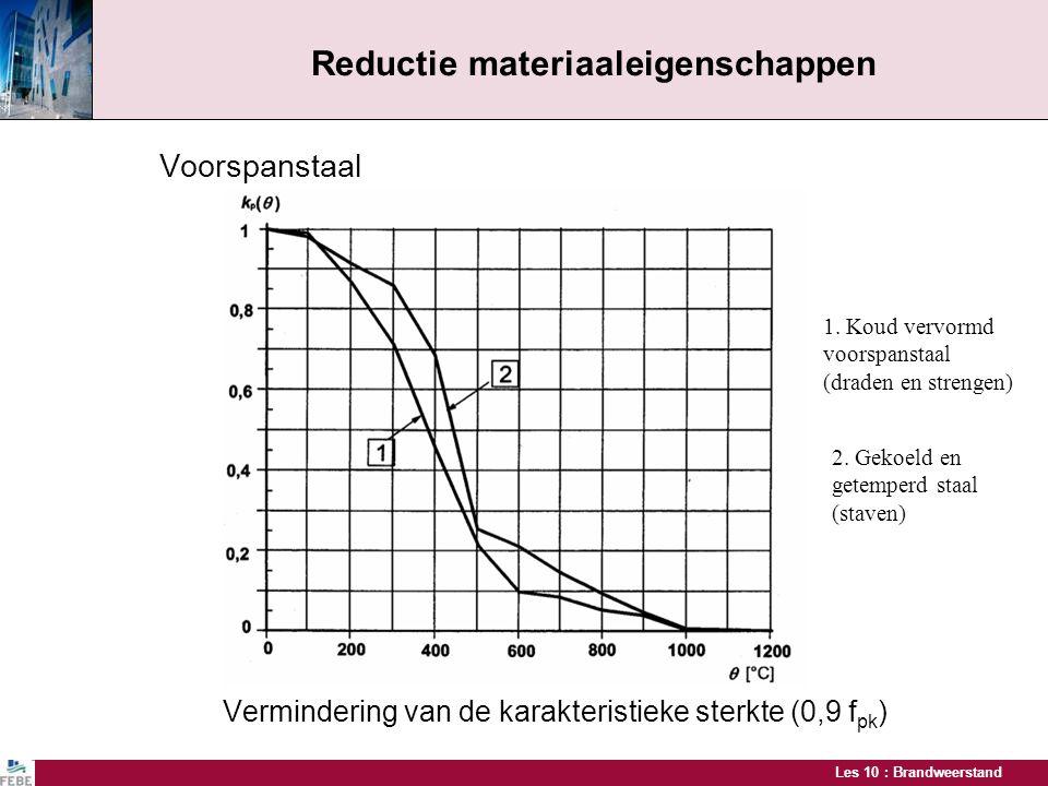 Les 10 : Brandweerstand Voorspanstaal Vermindering van de karakteristieke sterkte (0,9 f pk ) Reductie materiaaleigenschappen 1. Koud vervormd voorspa
