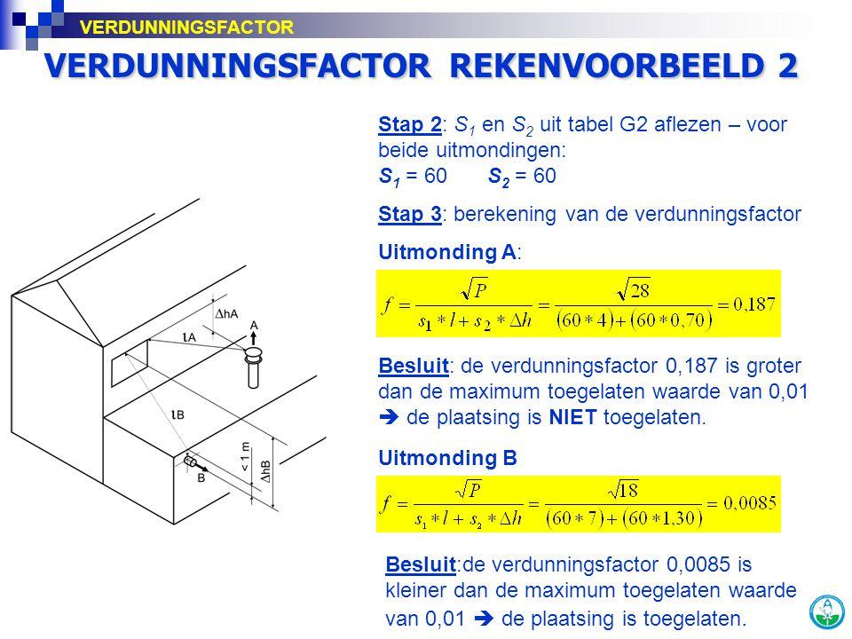VERDUNNINGSFACTOR REKENVOORBEELD 2 Stap 2: S 1 en S 2 uit tabel G2 aflezen – voor beide uitmondingen: S 1 = 60 S 2 = 60 Stap 3: berekening van de verd